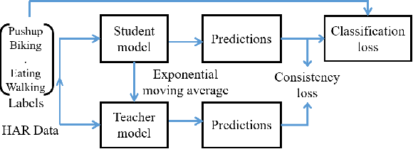 Figure 2 for A*HAR: A New Benchmark towards Semi-supervised learning for Class-imbalanced Human Activity Recognition