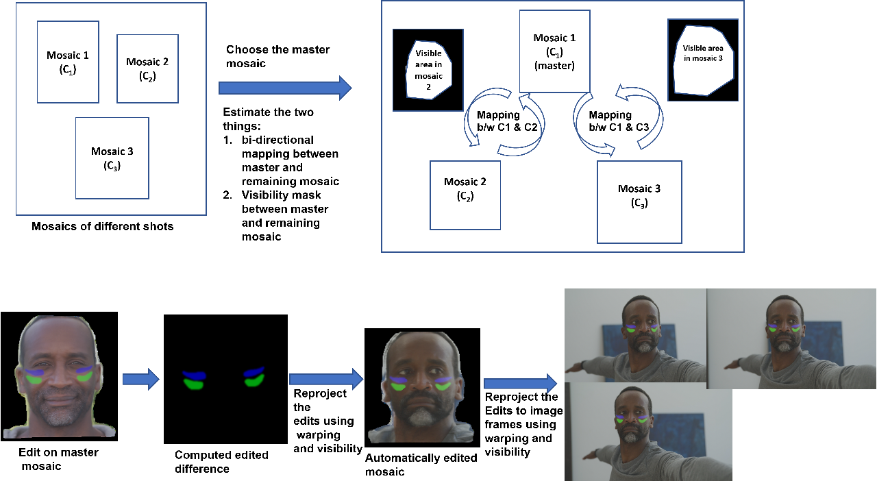 Figure 1 for $\textit{FacialFilmroll}$: High-resolution multi-shot video editing