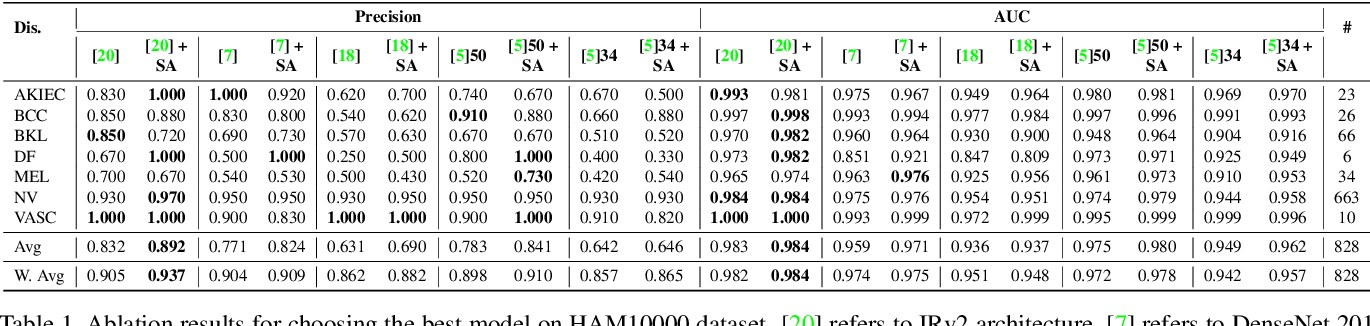 Figure 2 for Soft-Attention Improves Skin Cancer Classification Performance
