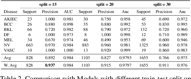 Figure 4 for Soft-Attention Improves Skin Cancer Classification Performance