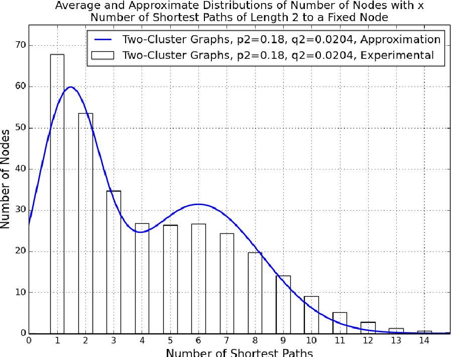 Figure 4 for Generalized Shortest Path Kernel on Graphs