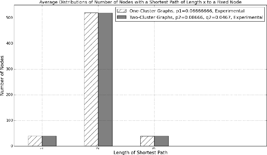 Figure 2 for Generalized Shortest Path Kernel on Graphs