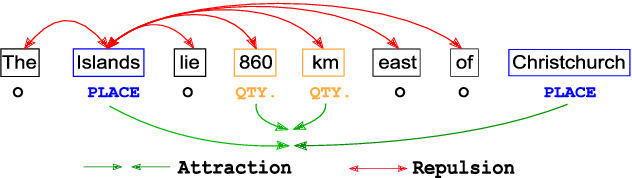 Figure 1 for CONTaiNER: Few-Shot Named Entity Recognition via Contrastive Learning