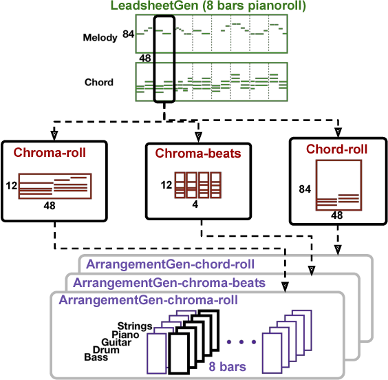 Figure 3 for Lead Sheet Generation and Arrangement by Conditional Generative Adversarial Network