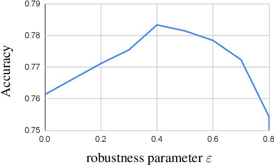 Figure 4 for Robust Trust Region for Weakly Supervised Segmentation