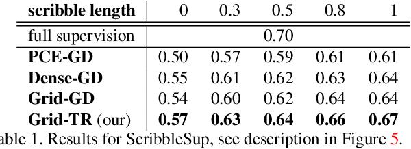 Figure 2 for Robust Trust Region for Weakly Supervised Segmentation
