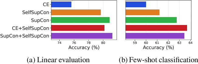 Figure 1 for A Broad Study on the Transferability of Visual Representations with Contrastive Learning
