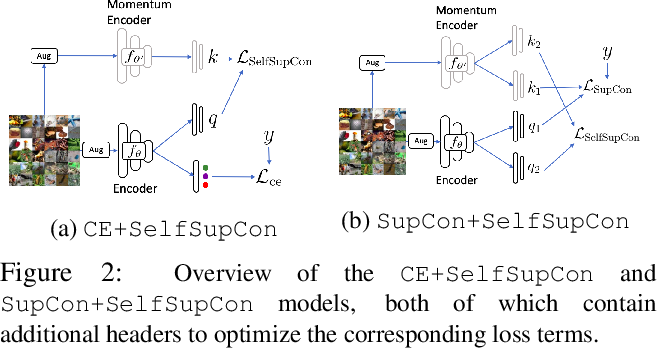 Figure 3 for A Broad Study on the Transferability of Visual Representations with Contrastive Learning