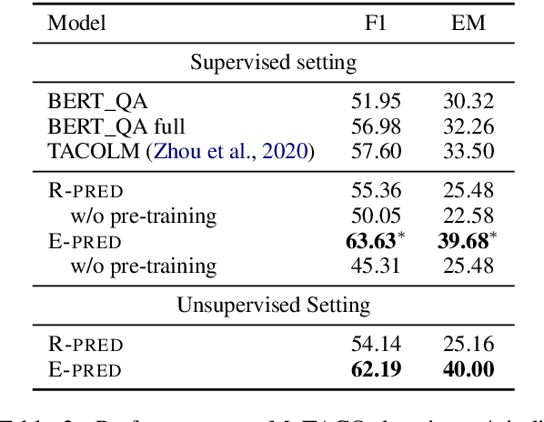 Figure 4 for Improving Event Duration Prediction via Time-aware Pre-training