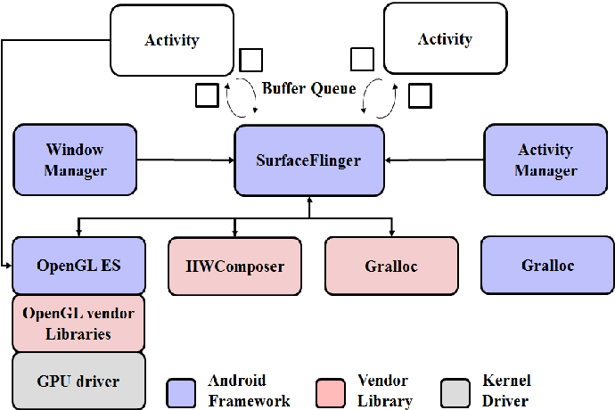 Figure 1 from Fast GPU-in-the-loop simulation technique at OpenGL ES