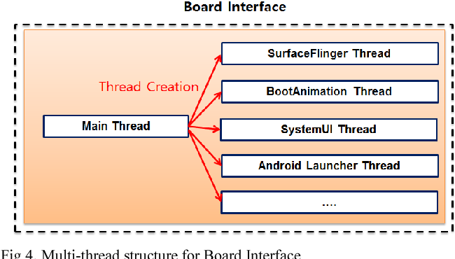 Figure 4 from Fast GPU-in-the-loop simulation technique at OpenGL ES