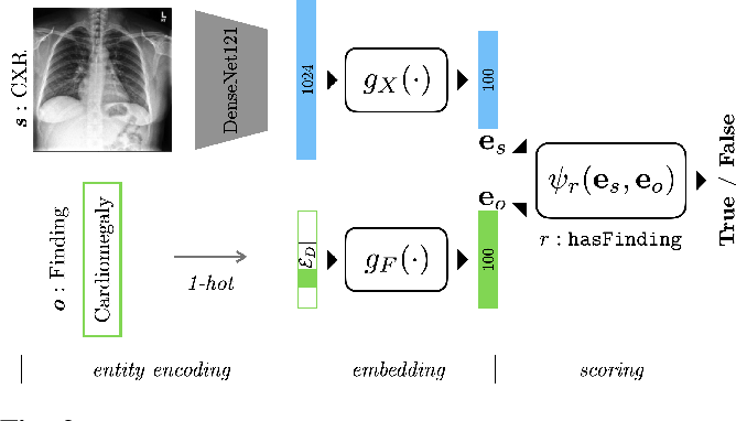 Figure 3 for A Relational-learning Perspective to Multi-label Chest X-ray Classification