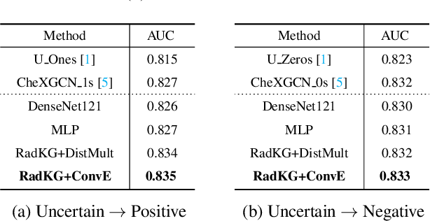 Figure 2 for A Relational-learning Perspective to Multi-label Chest X-ray Classification