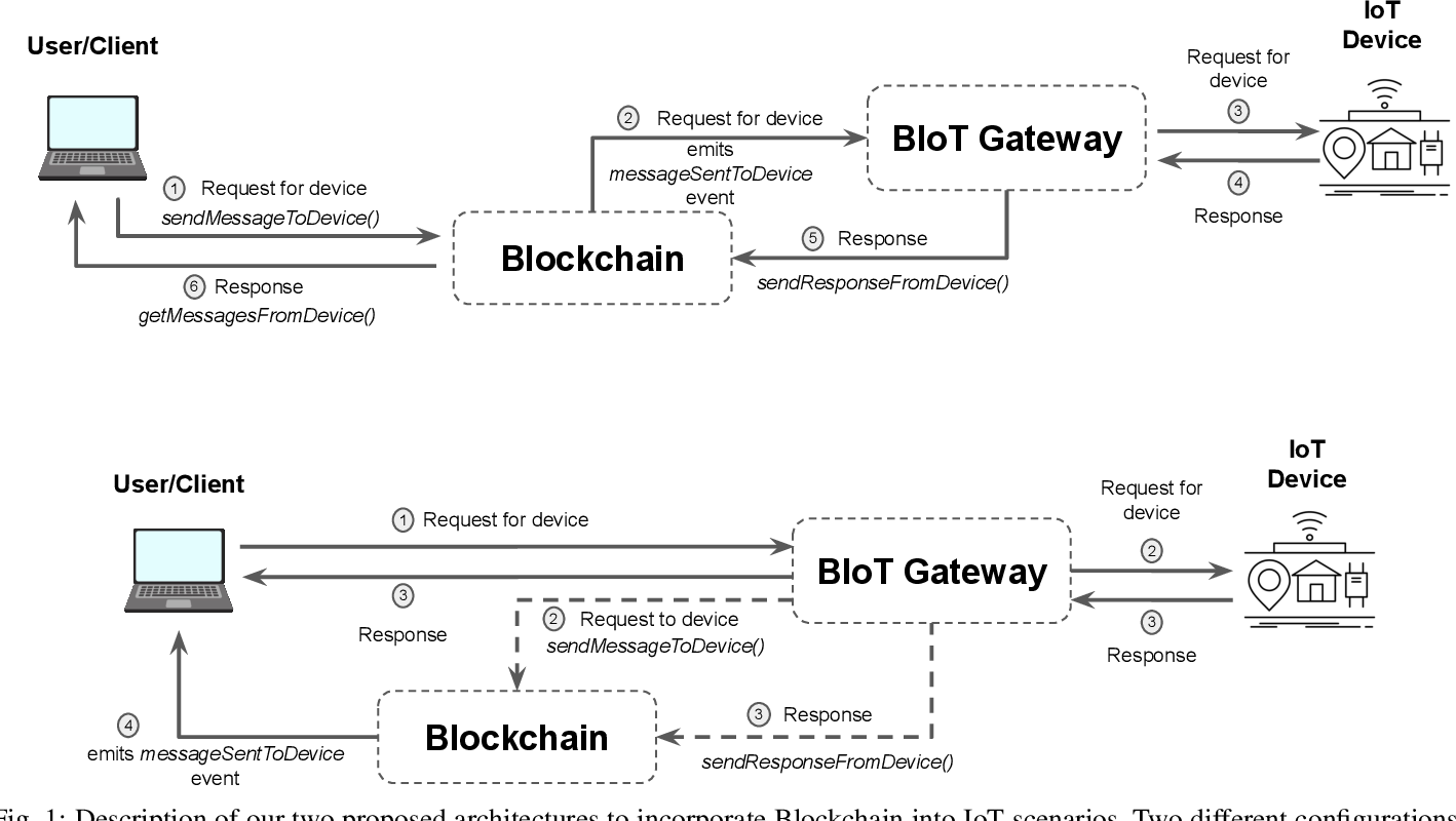 Figure 1 for Blockchain in the Internet of Things: Architectures and Implementation
