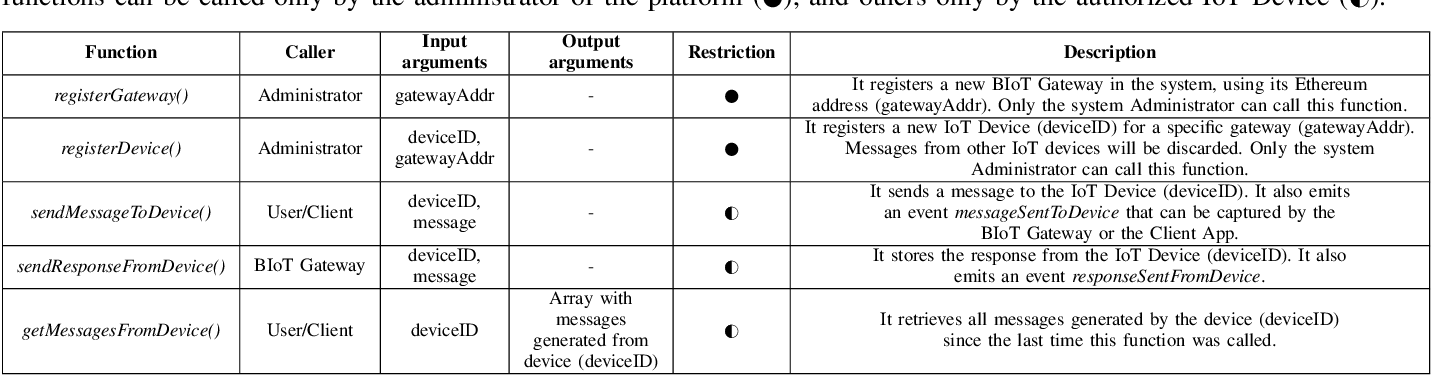Figure 2 for Blockchain in the Internet of Things: Architectures and Implementation