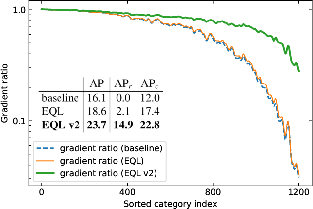 Figure 1 for Equalization Loss v2: A New Gradient Balance Approach for Long-tailed Object Detection