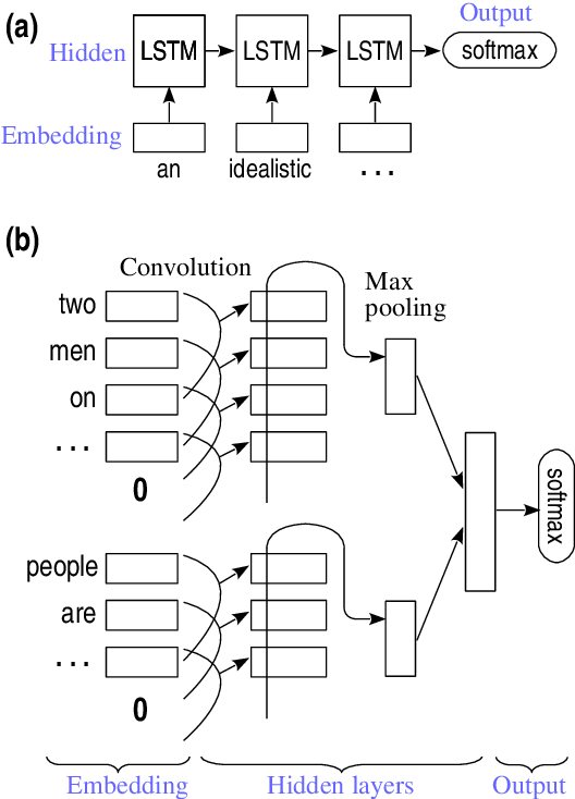 Figure 2 for How Transferable are Neural Networks in NLP Applications?