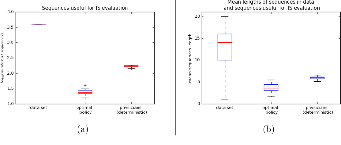 Figure 2 for Evaluating Reinforcement Learning Algorithms in Observational Health Settings