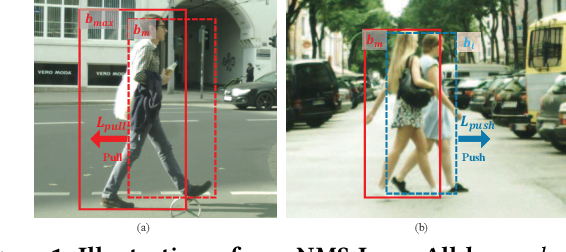 Figure 1 for NMS-Loss: Learning with Non-Maximum Suppression for Crowded Pedestrian Detection