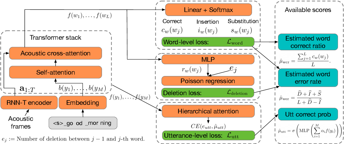 Figure 1 for Multi-Task Learning for End-to-End ASR Word and Utterance Confidence with Deletion Prediction