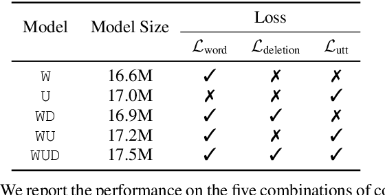 Figure 3 for Multi-Task Learning for End-to-End ASR Word and Utterance Confidence with Deletion Prediction