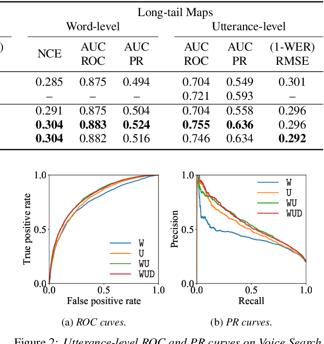 Figure 4 for Multi-Task Learning for End-to-End ASR Word and Utterance Confidence with Deletion Prediction