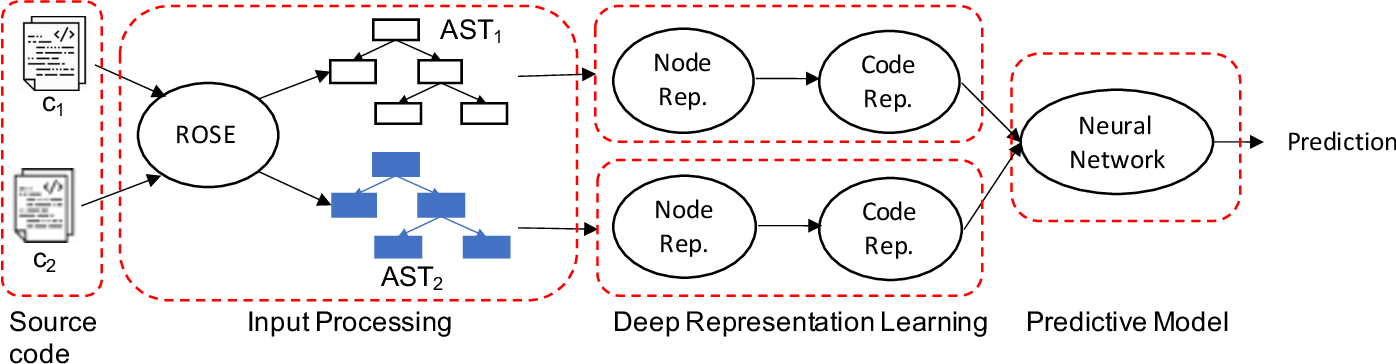 Figure 1 for Comparative Code Structure Analysis using Deep Learning for Performance Prediction