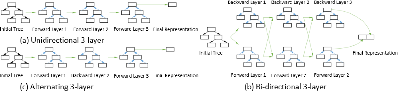 Figure 2 for Comparative Code Structure Analysis using Deep Learning for Performance Prediction