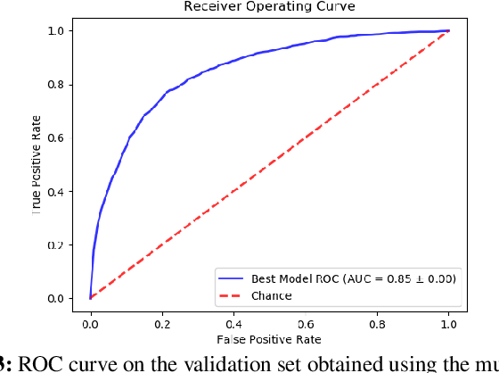 Figure 3 for Comparative Code Structure Analysis using Deep Learning for Performance Prediction
