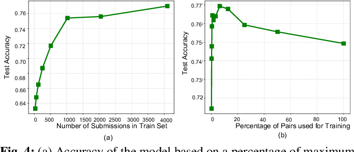 Figure 4 for Comparative Code Structure Analysis using Deep Learning for Performance Prediction