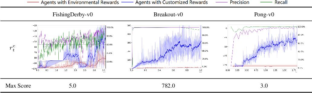 Figure 2 for Delayed Rewards Calibration via Reward Empirical Sufficiency