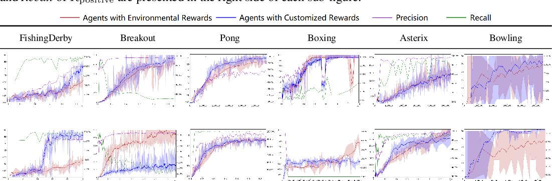 Figure 4 for Delayed Rewards Calibration via Reward Empirical Sufficiency
