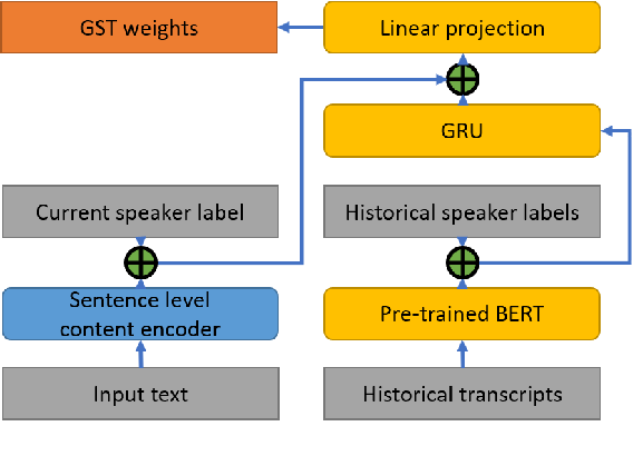 Figure 3 for Spoken Style Learning with Multi-modal Hierarchical Context Encoding for Conversational Text-to-Speech Synthesis