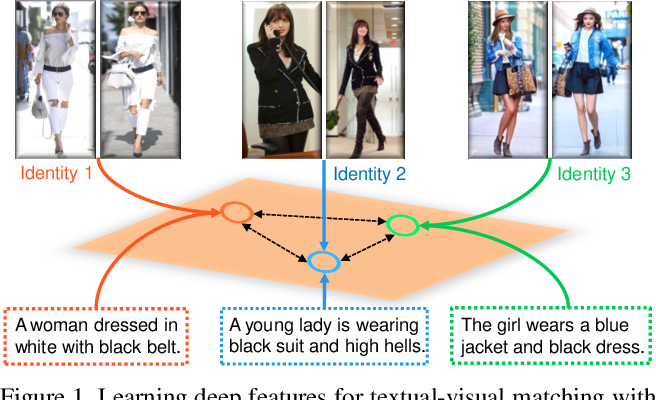 Figure 1 for Identity-Aware Textual-Visual Matching with Latent Co-attention
