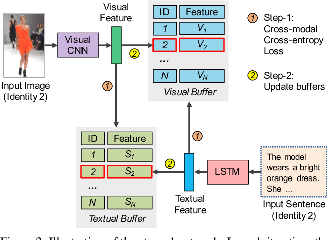 Figure 3 for Identity-Aware Textual-Visual Matching with Latent Co-attention