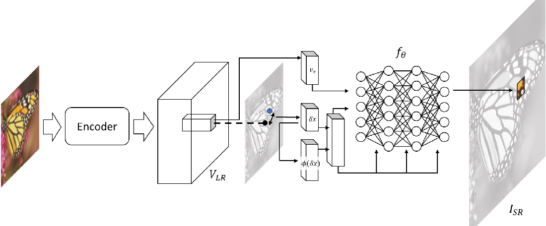Figure 3 for UltraSR: Spatial Encoding is a Missing Key for Implicit Image Function-based Arbitrary-Scale Super-Resolution