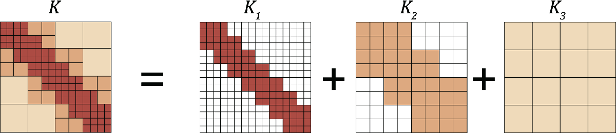 Figure 3 for Neural Operator: Learning Maps Between Function Spaces