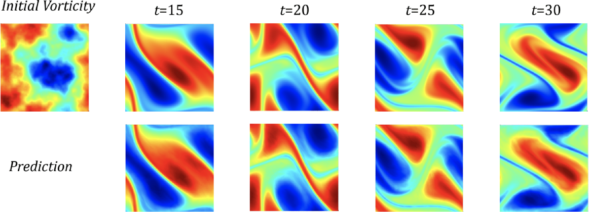 Figure 1 for Neural Operator: Learning Maps Between Function Spaces