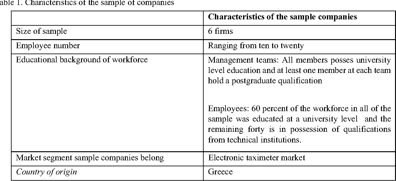 Table 1. Characteristics of the sample of companies