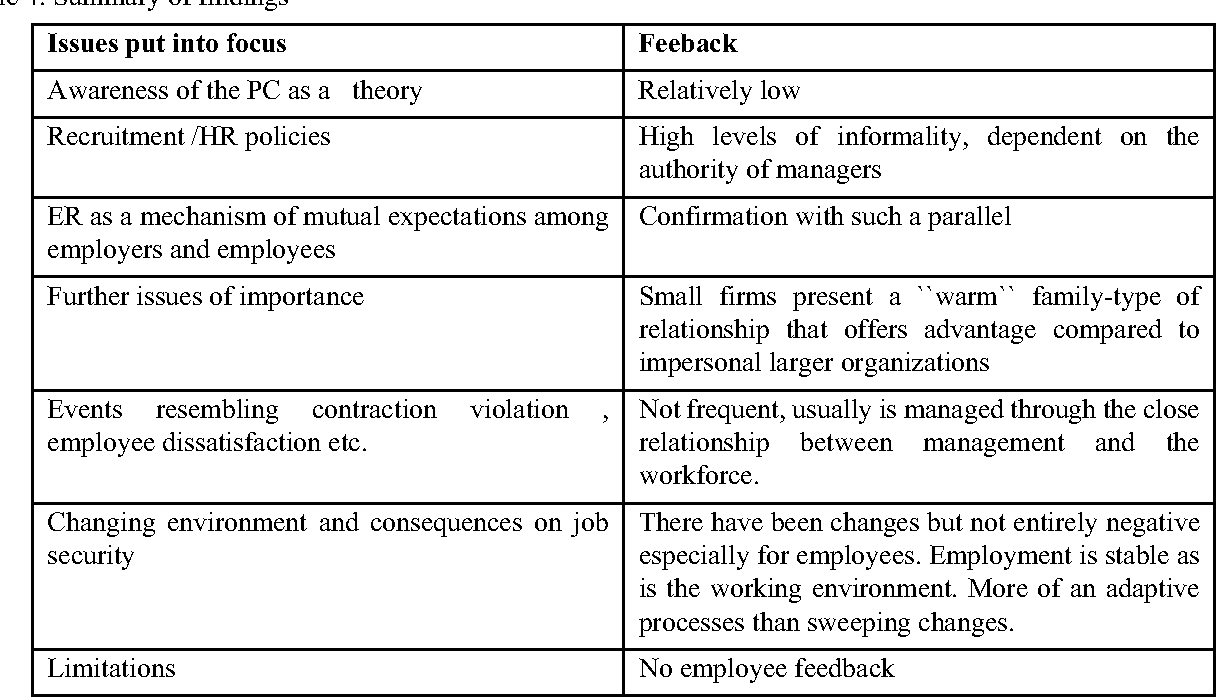 Table 4. Summary of findings