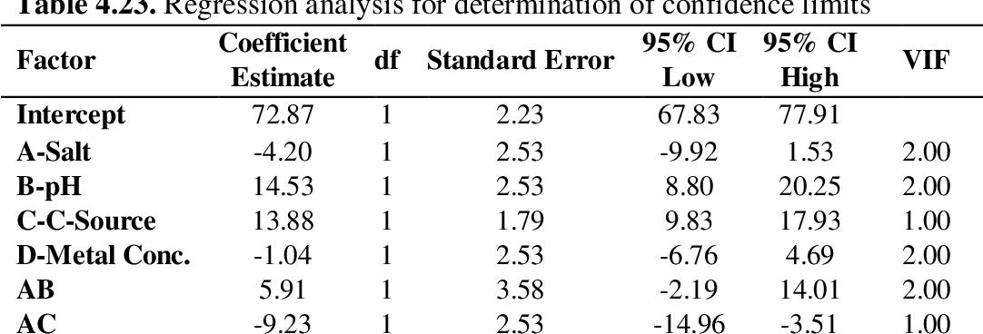 PDF] CHARACTERIZATION AND APPLICATION OF DYE DECOLORIZING