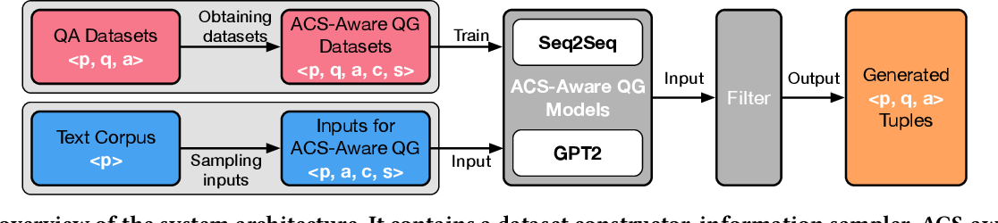 Figure 3 for Asking Questions the Human Way: Scalable Question-Answer Generation from Text Corpus