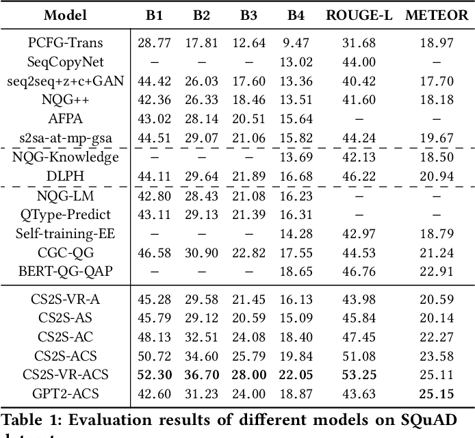 Figure 2 for Asking Questions the Human Way: Scalable Question-Answer Generation from Text Corpus