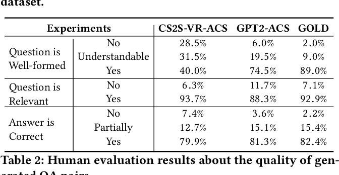 Figure 4 for Asking Questions the Human Way: Scalable Question-Answer Generation from Text Corpus