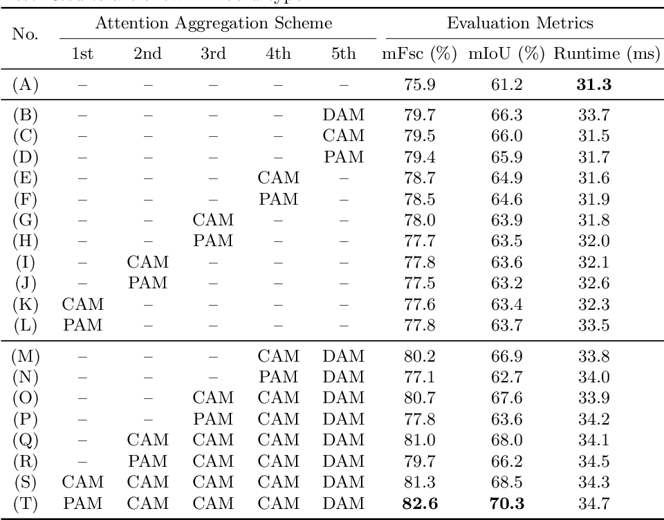 Figure 2 for We Learn Better Road Pothole Detection: from Attention Aggregation to Adversarial Domain Adaptation