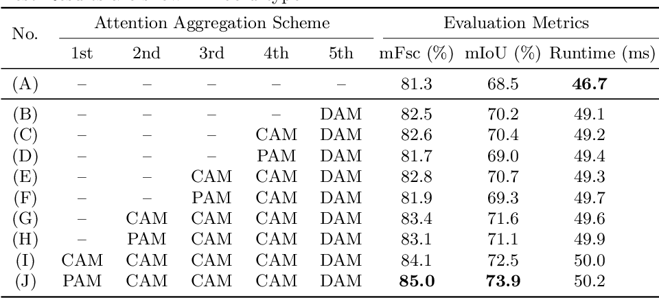 Figure 4 for We Learn Better Road Pothole Detection: from Attention Aggregation to Adversarial Domain Adaptation