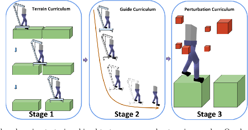 Figure 1 for Guided Curriculum Learning for Walking Over Complex Terrain