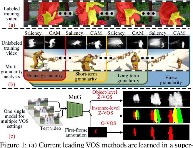 Figure 1 for Learning Video Object Segmentation from Unlabeled Videos