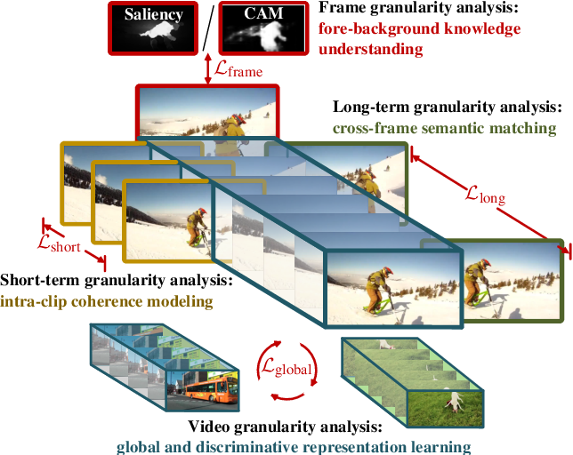 Figure 3 for Learning Video Object Segmentation from Unlabeled Videos
