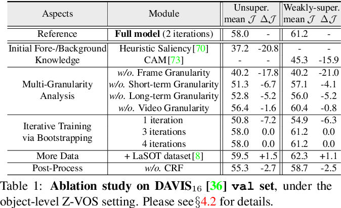 Figure 2 for Learning Video Object Segmentation from Unlabeled Videos